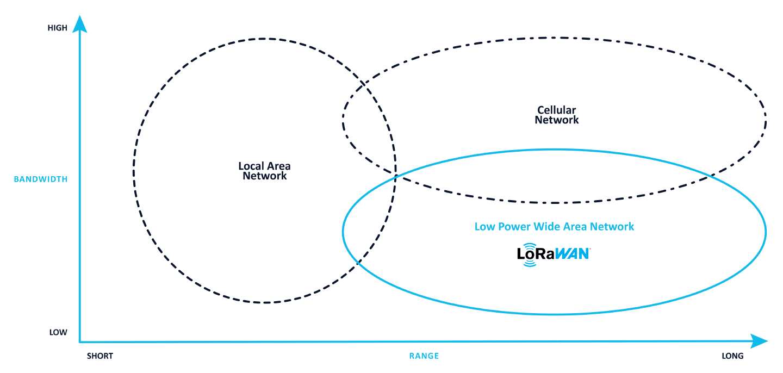 LoRaWAN Graph