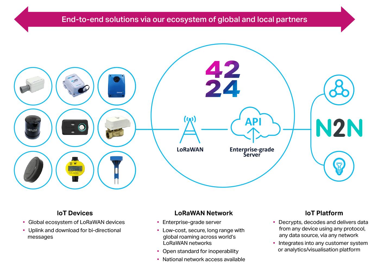 LoRaWAN Infographic